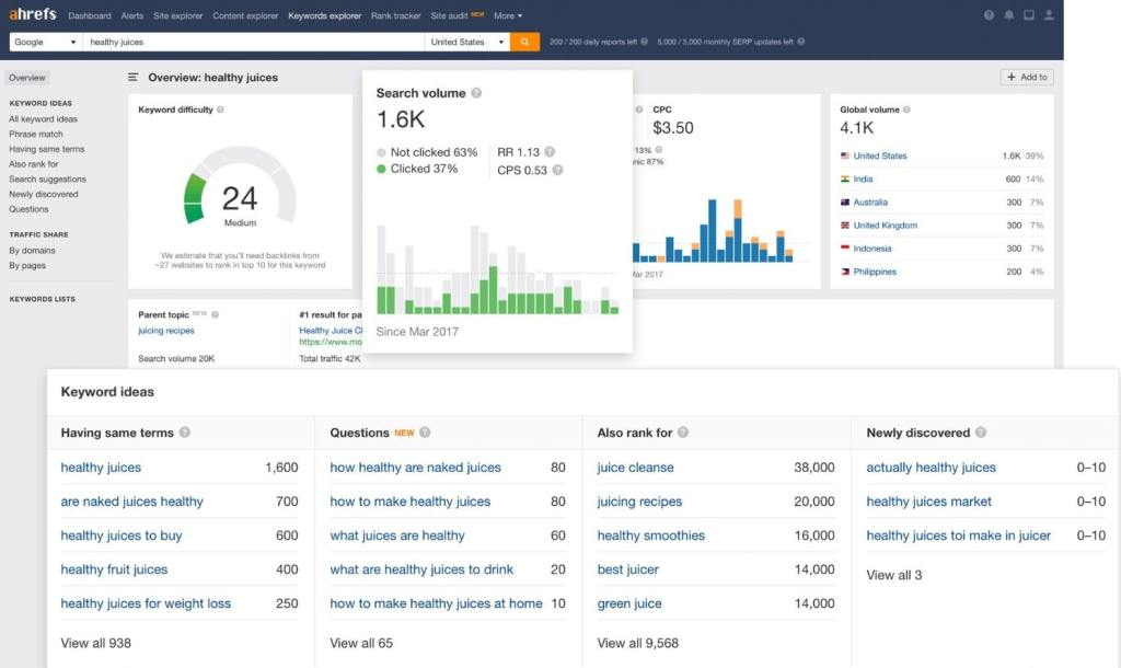 There are many SEO tools exist in the market, but Ahrefs is one of the best SEO tools you will ever find.