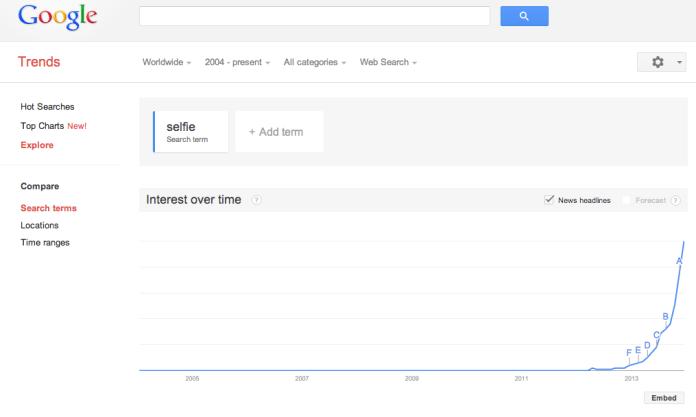 Come potete vedere da questo grafico di Google Trends...il termine Selfie e' letteralmente esploso in popolarita' nell'ultimo anno!