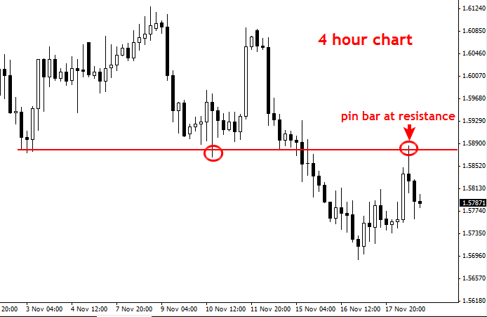 Forex Trade Setups Commentary: GBPUSD daily and 4hr pin