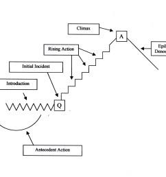 short story plot diagram example [ 2498 x 1915 Pixel ]
