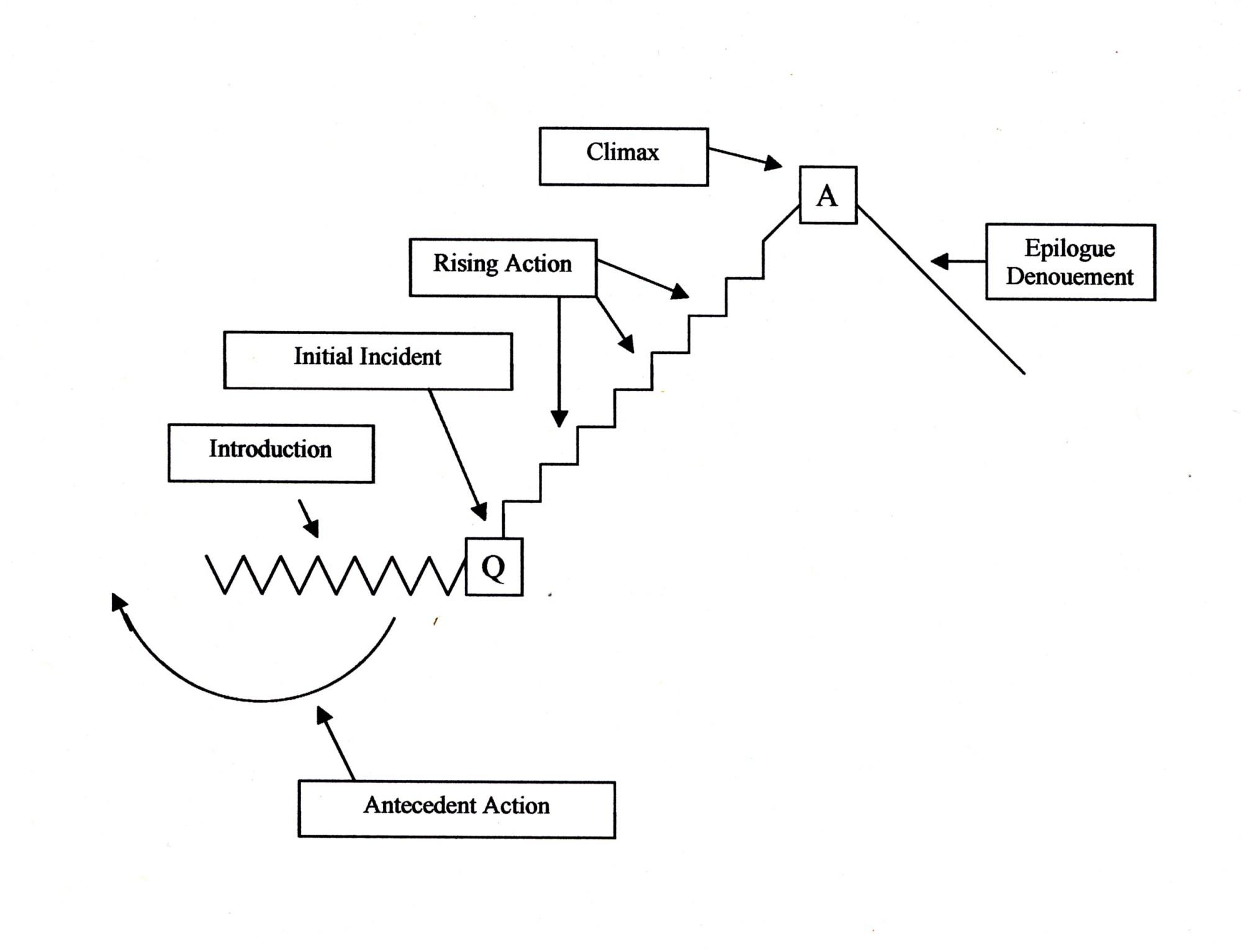 hight resolution of short story plot diagram example