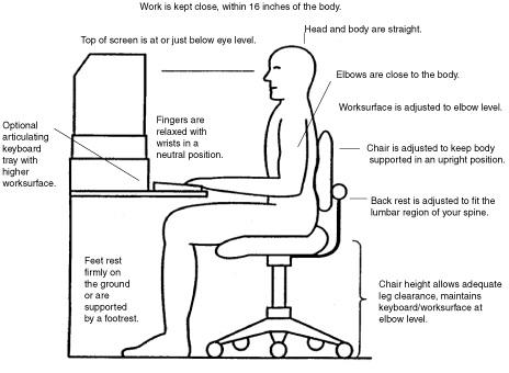 Ergonomic Pictures &, Posture Photo