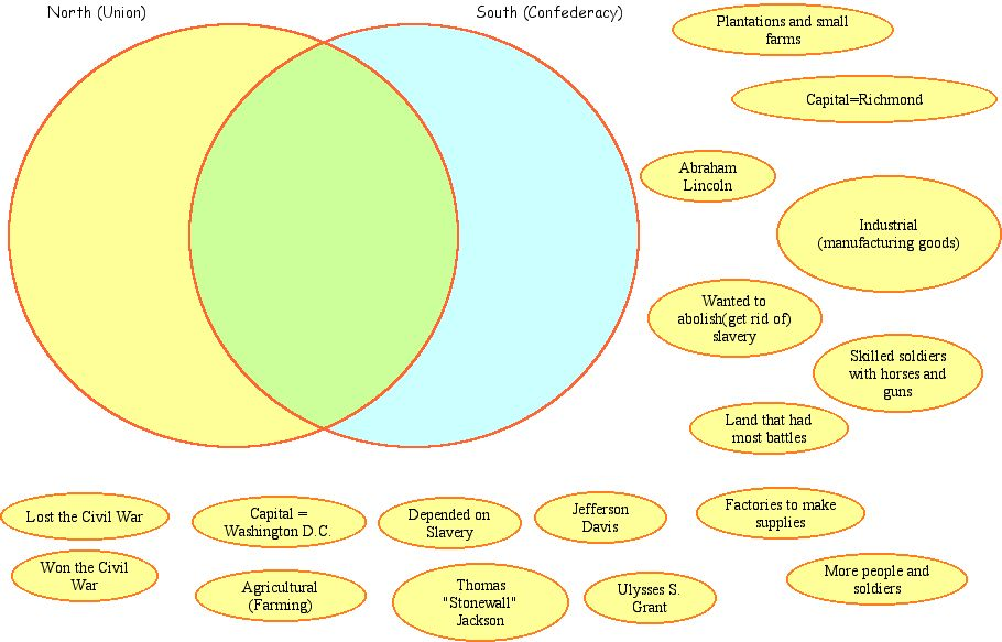 venn diagram new england middle southern colonies