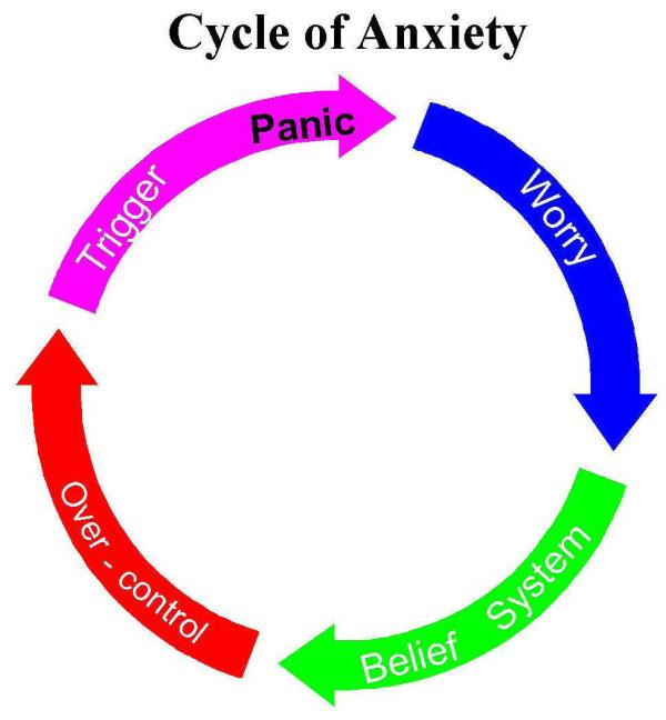 Anxiety Stress Cycle