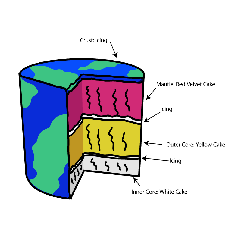 blank diagram of earth s layers 1991 toyota pickup trailer wiring what are the education clip art library compass rose worksheet 1665123 license personal use