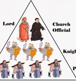feudal system diagram [ 1131 x 849 Pixel ]