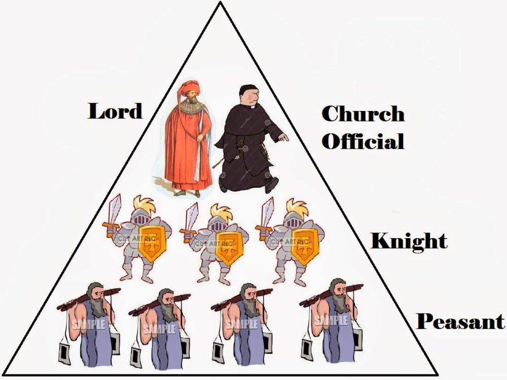 medium resolution of feudal system diagram
