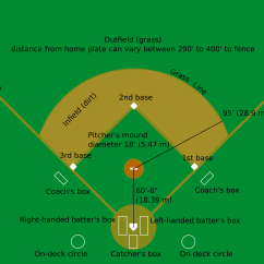 Softball Diamond Diagram Minn Kota Terrova 24 Volt Wiring Comparison Of Baseball And Wikipedia The Free