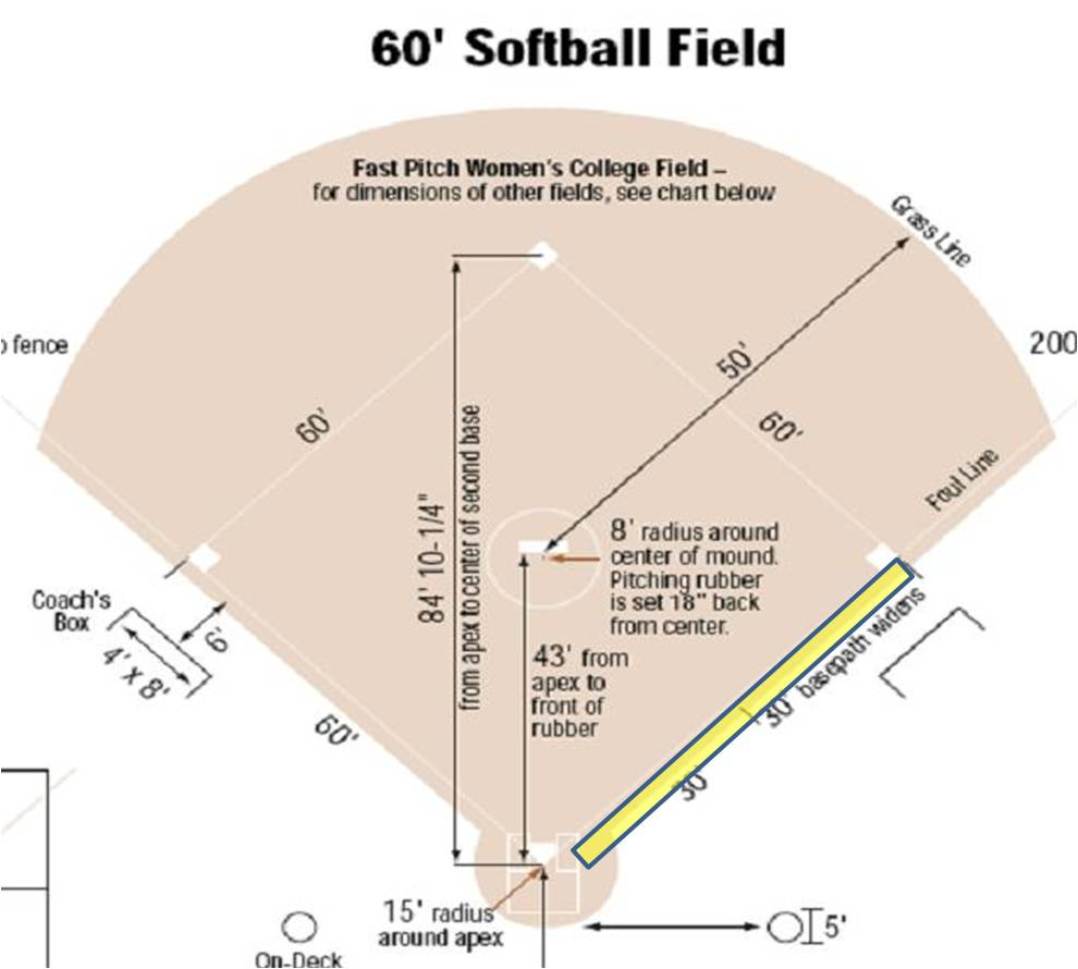 medium resolution of fastpitch drills base running and stealing bases