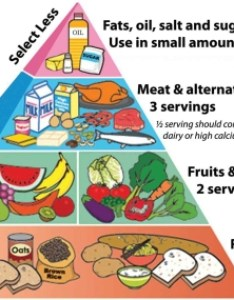 Pstakecare also free balanced diet chart download clip art on rh clipart library