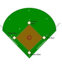 baseball diamond diagram  [ 3384 x 2696 Pixel ]