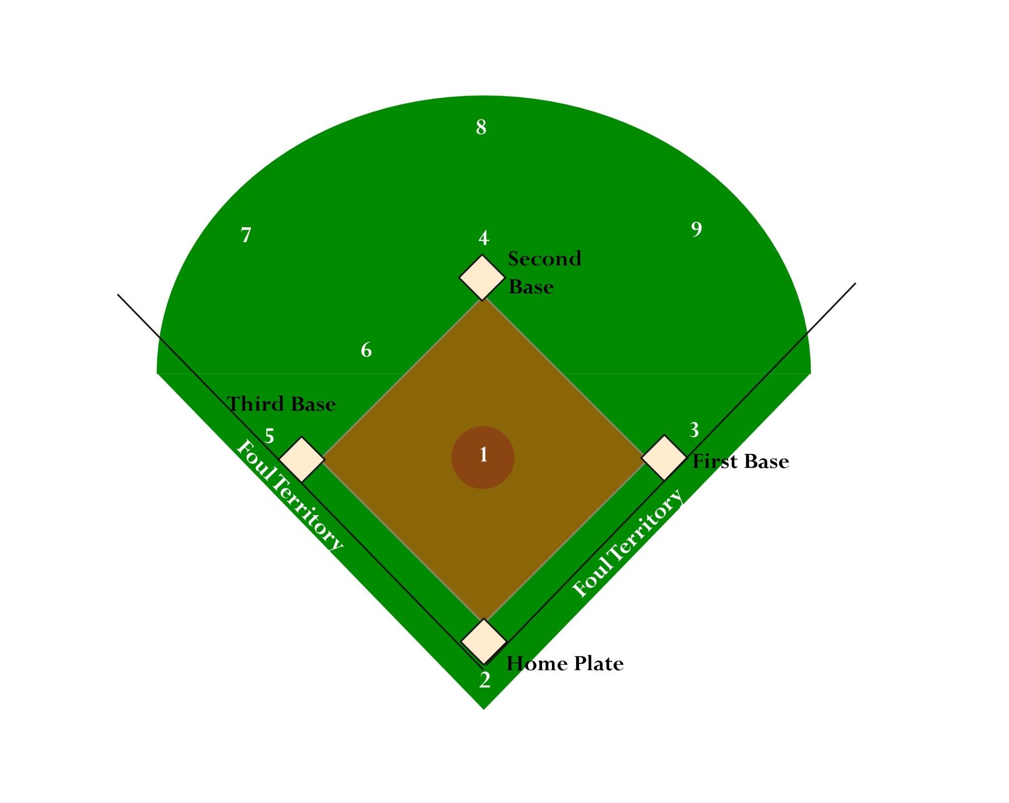 hight resolution of baseball diamond diagram