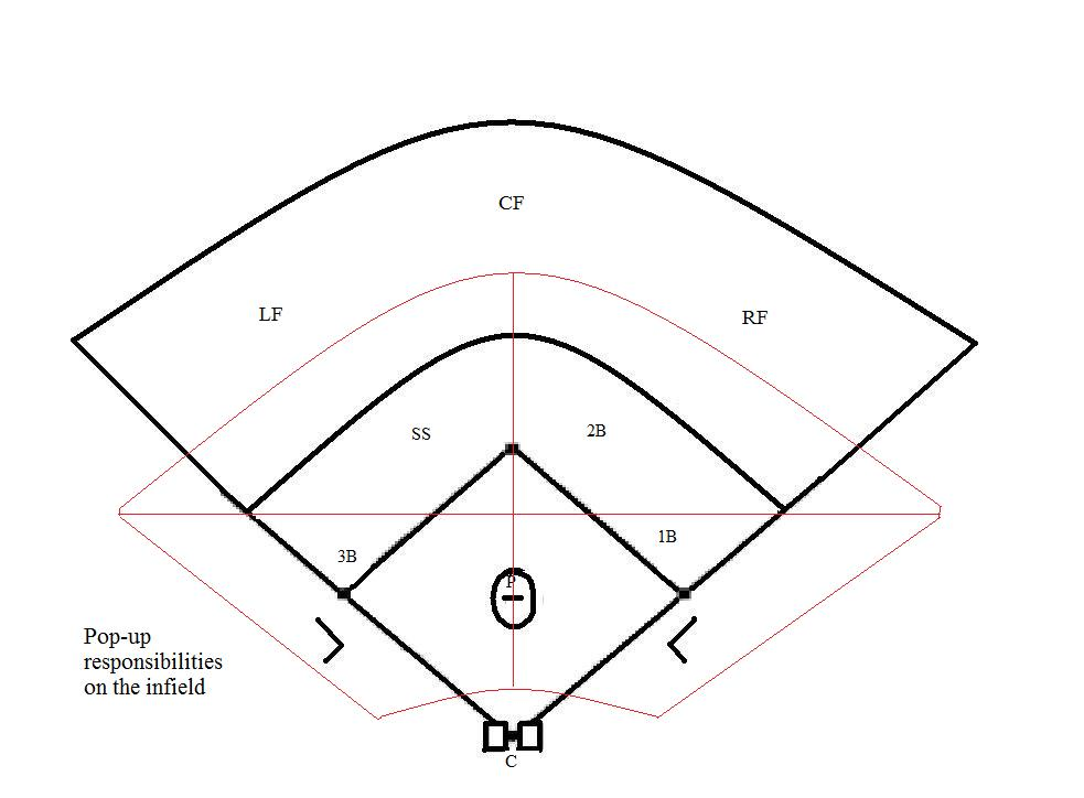 Free Softball Field Diagram, Download Free Clip Art, Free