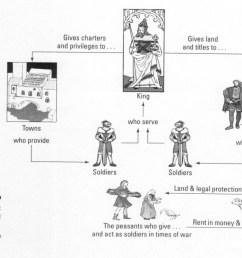 modern day feudalism life examinations [ 1153 x 885 Pixel ]