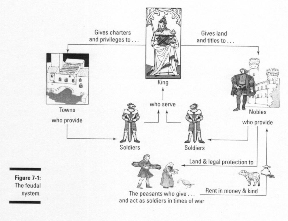 medium resolution of modern day feudalism life examinations