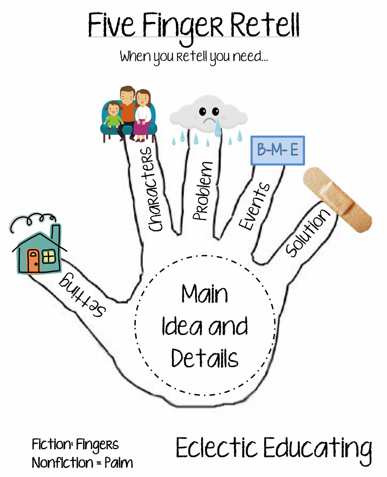 Free Story Retelling Cliparts Download Free Clip Art