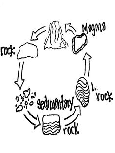 Free Rock Cycle Cliparts, Download Free Clip Art, Free