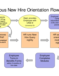 Process workflow cliparts license personal use also new hire flow chart employee orientation on rh clipart library