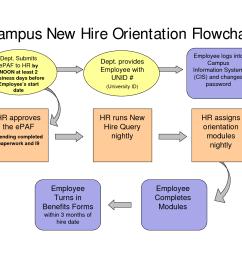new hire process flow chart new employee orientation process on [ 1650 x 1275 Pixel ]