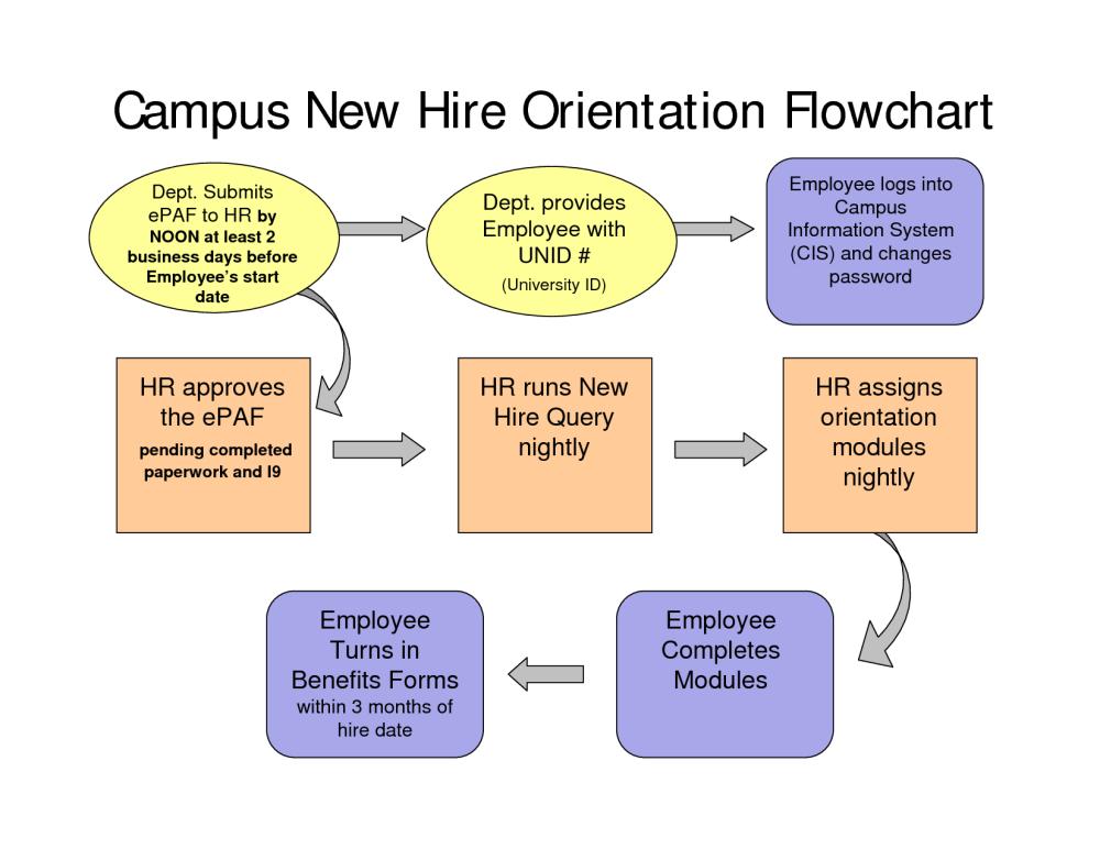 medium resolution of new hire process flow chart new employee orientation process on