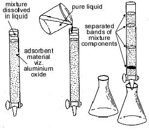 Separation of Mixtures matter chemistry high school ICSE CBSE