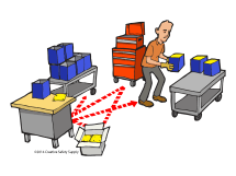 Seven Forms Of Waste - Clip Art Library