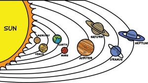 solar system drawing planet planets draw sun pencil names cartoon earth realistic mars diagram order pages coloring clipartmag