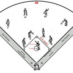 Baseball Field Diagram Printable Layout 2 Way Switch Wiring Australia Softball 28 Images