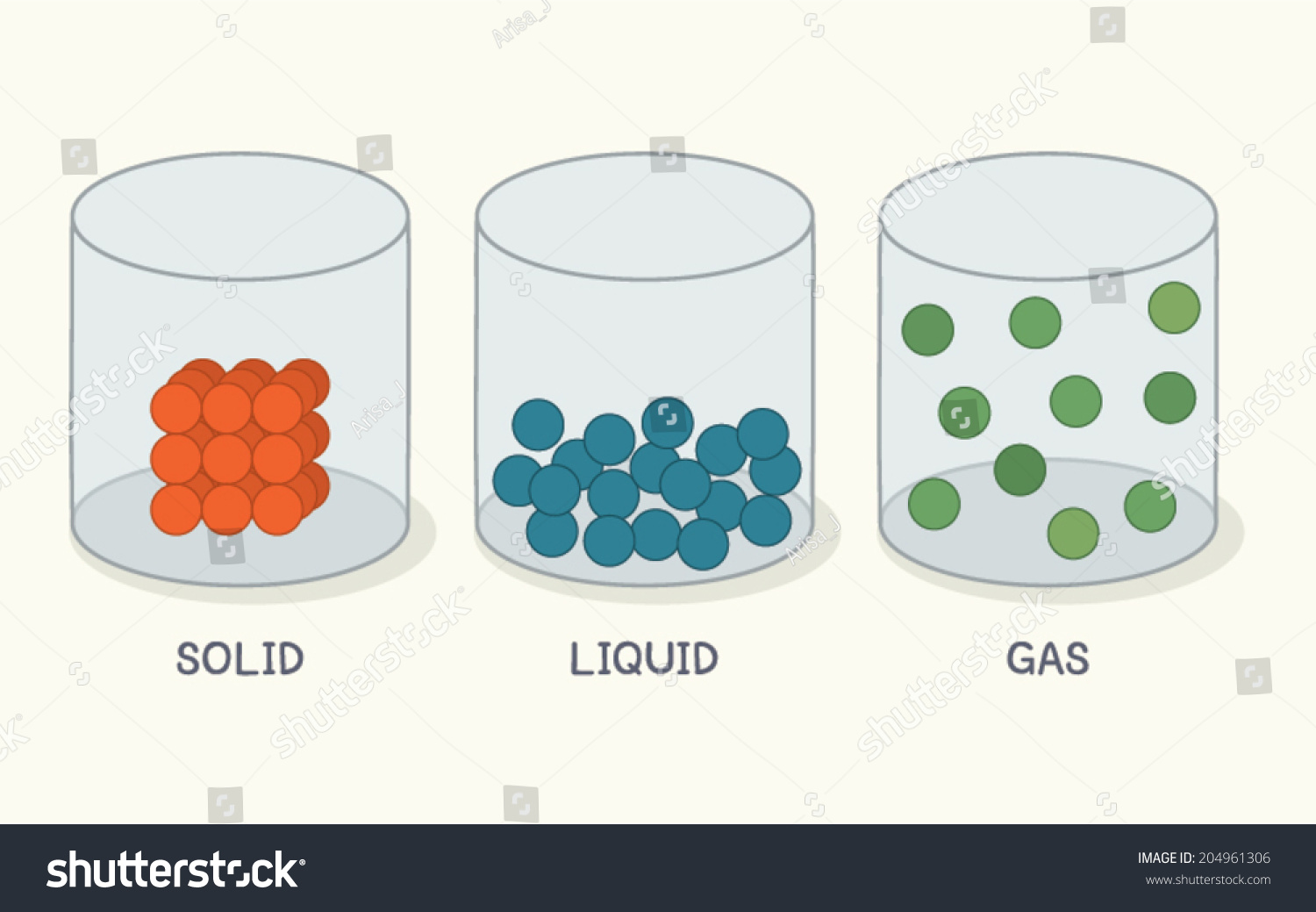 Solid Liquid Gas Clipart 4 Clipart Station