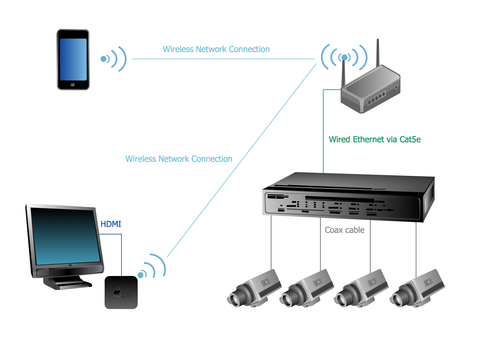 Apple Tv Cctv Cameras Wiring Diagram