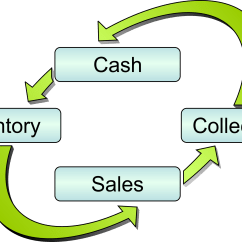 Cash Conversion Cycle Diagram Honeywell Round Thermostat Wiring Clipart Clipground