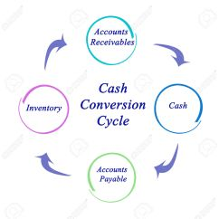 Cash Conversion Cycle Diagram 1994 Ford Mustang Gt Radio Wiring Clipart Clipground