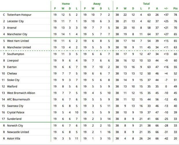 Barclays premier league table 2017 15 for League 3 table