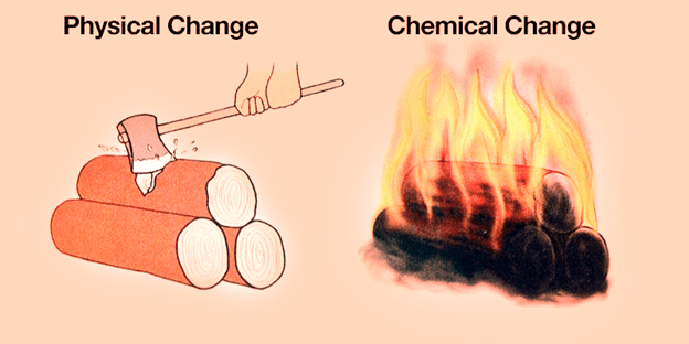 Chemical Change Clipart Clipground