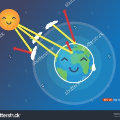 Hydrosphere Lithosphere Atmosphere Diagram Alpine Wiring Harness Earth's Clipart - Clipground