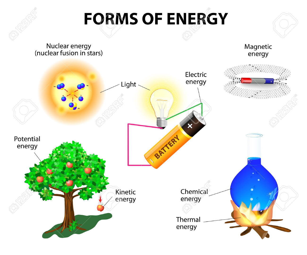 Electric Potential Clipart