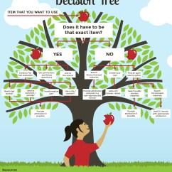 Risk Decision Tree Diagram Chimpanzee Food Chain Free Clipart Clipground