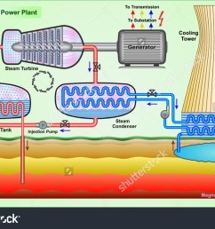 geothermal power plant stock vector 155277770  [ 1500 x 1053 Pixel ]