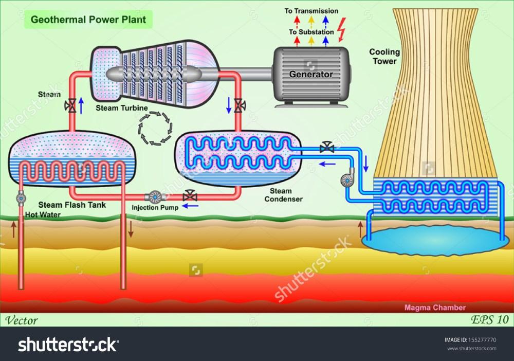 medium resolution of geothermal power plant stock vector 155277770