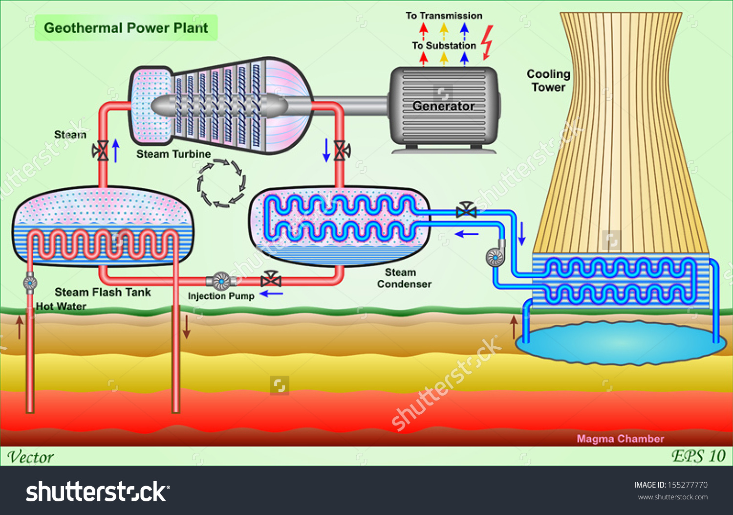 hight resolution of geothermal power plant stock vector 155277770