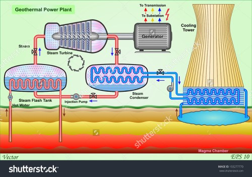 small resolution of geothermal power plant stock vector 155277770