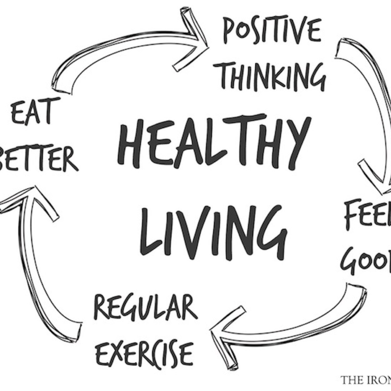 Clipart Healthy Living