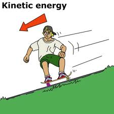 Kinetic energy clipart Clipground