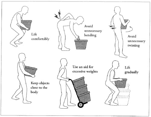 manual handling techniques diagram