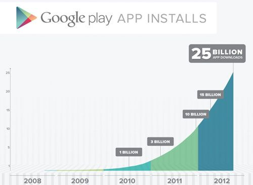 googleplay25billion