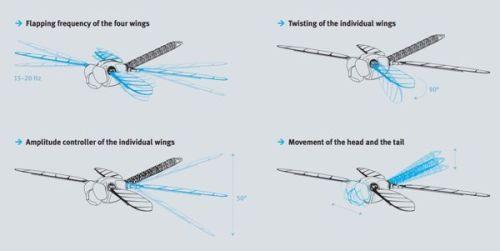 BionicOpter drone movimientos