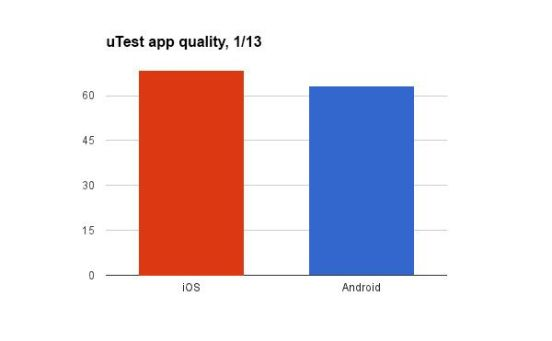 Calidad de las aplicaciones por uTest