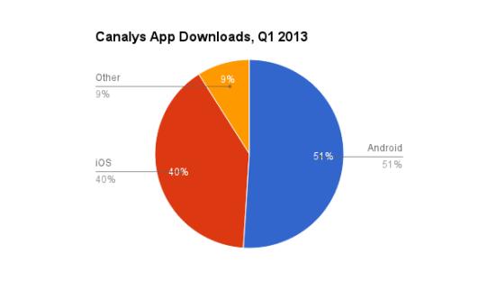 Descargas de aplicaciones por plataforma