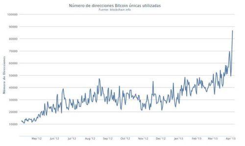 Numero de direcciones bitcoins
