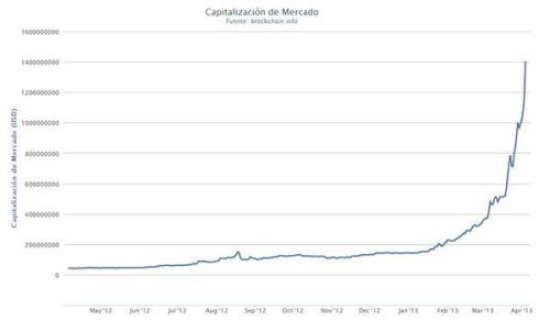Valor de las bitcoins en circulacion